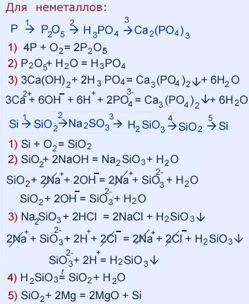 Запишите уравнения реакций с помощью